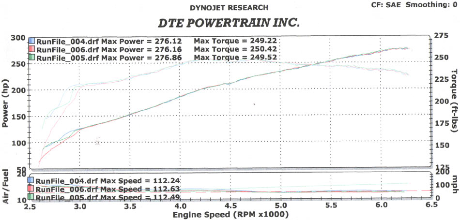 2GRFE - how to get 275rwhp with stock Toyota reliability and no body